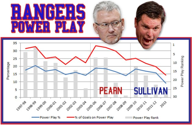 New York Rangers Power Play