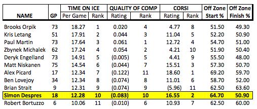 (2011-12 Penguins Defense -- Stats Source: behindthenet.ca)