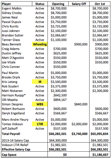 Pittsburgh Penguins Salary Cap - Opening Roster 2013