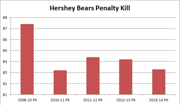 Hershey Bears Penalty Killing Stats over past seasons (Matthew Speck/The Hockey Writers)
