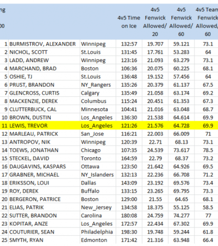 NHL forwards (100 4v5 mins. min), 4v5 Fenwick Against/60 mins, 2011-12