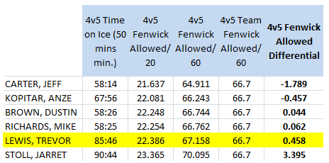 LA Kings forwards (50 4v5 mins. min), 4v5 Short handed Fenwick Against/60 mins, 2012-13