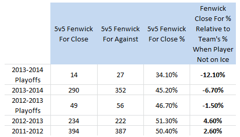 Saku Koivu, Fenwick Close For % (Relative to Team's % When Player Not on Ice), 2011-14