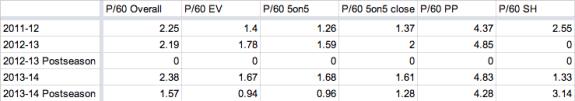 Koivu P/60 Stats
