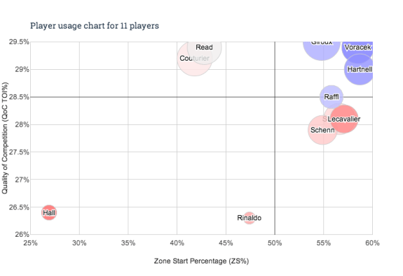 Brayden Schenn and the Flyers could see a jump in advanced stats should Schenn be promoted to the top line.