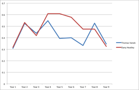 Vanek vs. Heatley Goals per Game
