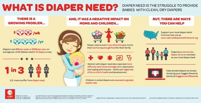diaper need infographic