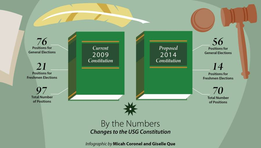 USG Constitution: By the numbers by Micah Coronel and Giselle Que
