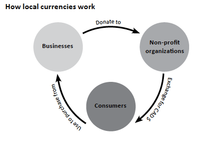 How local currencies work