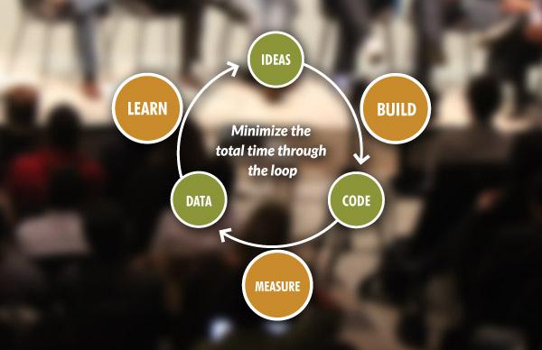 lean method feedback loop