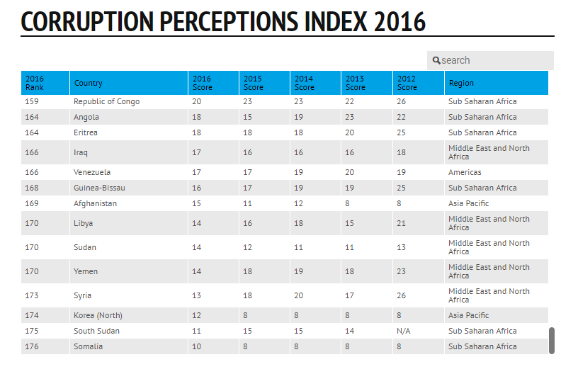 corruption perceptions index The corruption perceptions index (cpi) scores countries on how corrupt their governments are believed to be it's published by transparency international.