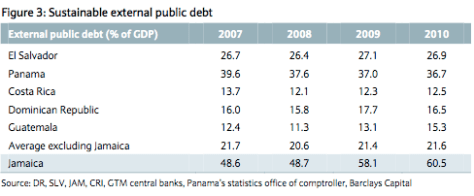 External public debt (historical and projected)