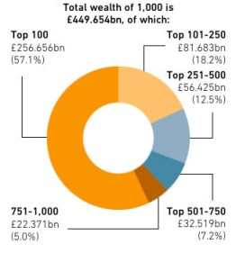 The distribution of wealth between those on the list. Source: The Sunday Times