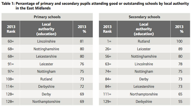 Lincolnshire schools rankings in the Ofsted report.