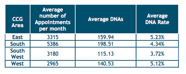 Annual average 'Did Not Attends' per Lincolnshire Clinical Commissioning Group.