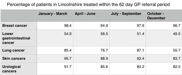 lincs-cancerreferral-stats