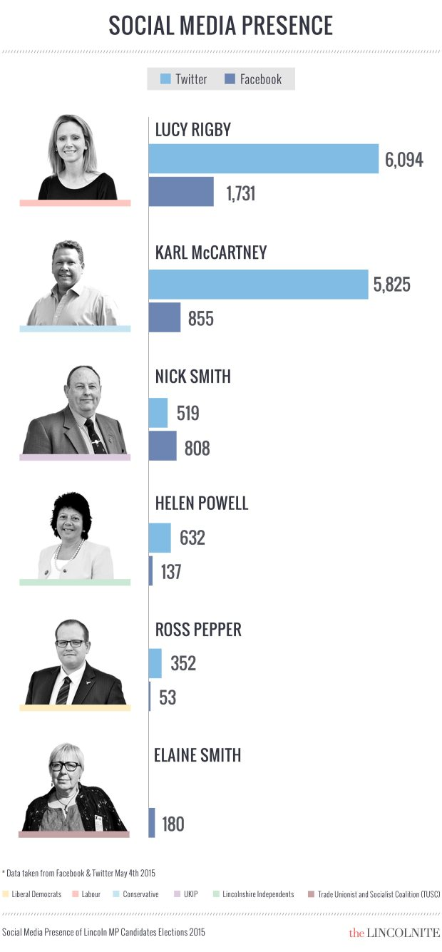 Who has the biggest social media presence? (Click to enlarge)