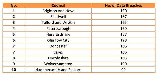 Local authorities that have reported the largest number of data breaches between April 2011-2014. Data: Big Brother Watch