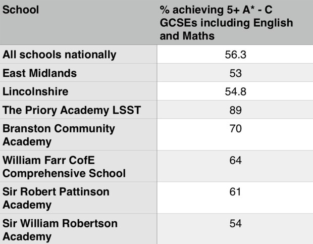 Provisional Department for Education data showing the top five schools in the Lincoln area, compared against the national, regional and county average