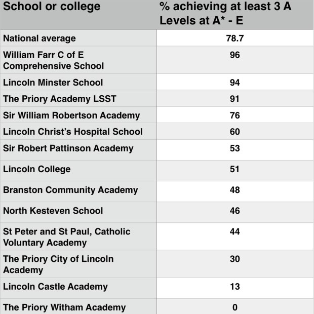 A Level results for schools in the Lincoln area compared with the national average
