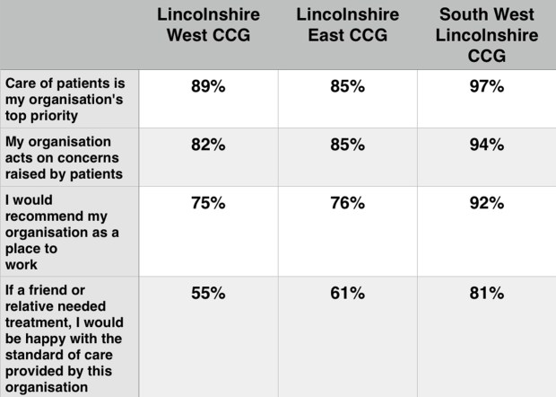 Staff from Lincolnshire's clinical commissioning groups responses to the NHS survey