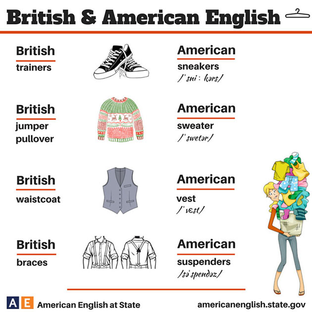 the difference between british and american way of life 22 words with british and american pronunciations that may confuse you and mobile are pronounced the british way so which pronunciation should you use both also can these lists are really focused on single differences where the vowel or consonant are sounded differently.