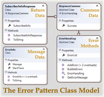 Error Pattern Class Model