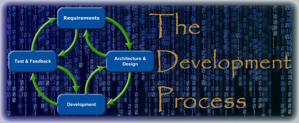 Featured Embrace TDD