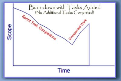 Burn Down - No Task Progress