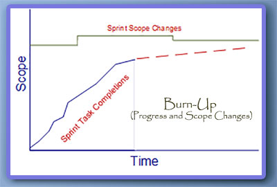 Burn-Up with Scope Changes
