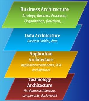 Enterprise Architecture Layers