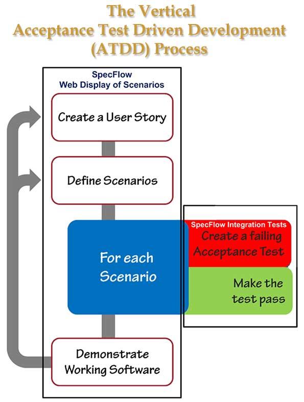 ATDD Vertical Development Process