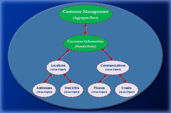 Customer Management Context