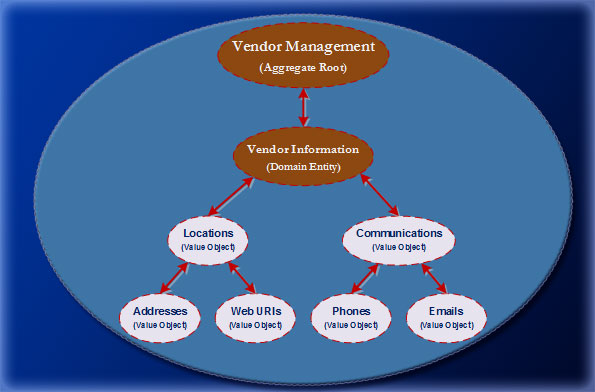 Vendor Management Context