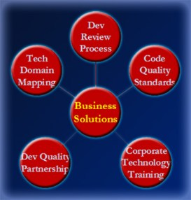 Business Solutions Change