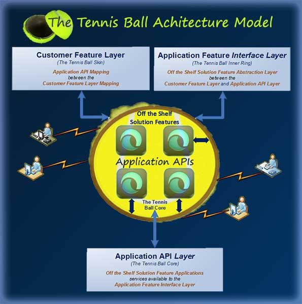 Tennis Ball Model