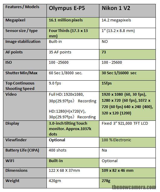 Olympus E-P5 vs Nikon V2