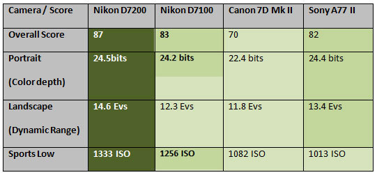 Nikon-D7200-at-DXO-Lab