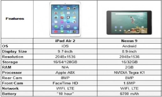ipad-air-2-vs-nexus-9