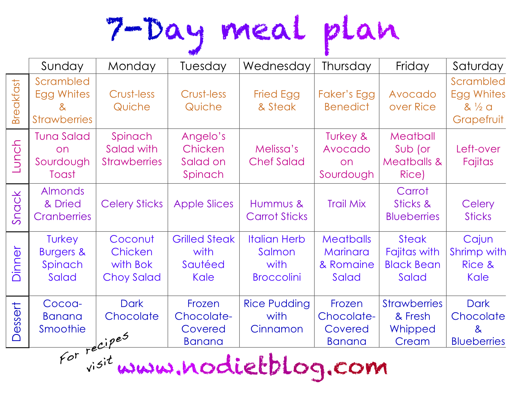 What's the Best Way to Lose Weight Fast? 7 day meal plan for diabetics