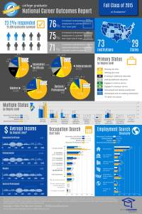 Fall 2015 - Infographic - at graduation