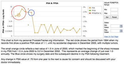 Robert's PSA chart from ProstateTracker
