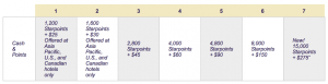 Current SPG Cash and Points rates if booked before March 1st.