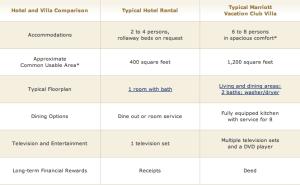 Marriott Vacation comparison