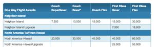 A Coach Super Saver roundtrip award requires 40,000 HawaiianMiles