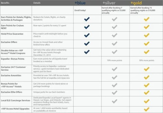 Here are the details on the new Expedia+ elite tiers.