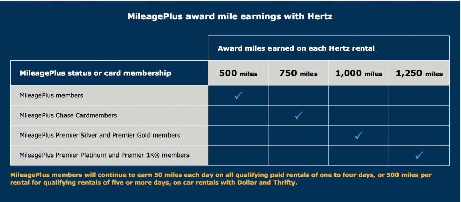 Mileageplus Points For Car Rental