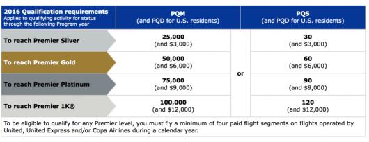 New United PQD Requirements.