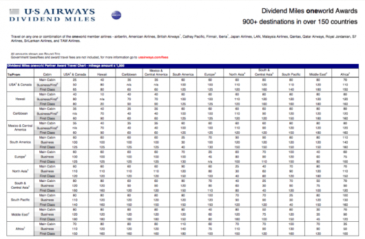 US Airways' Oneworld partner chart.