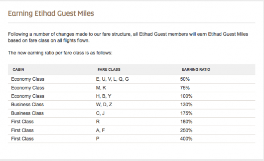 You might want to rack up these miles with Etihad itself.